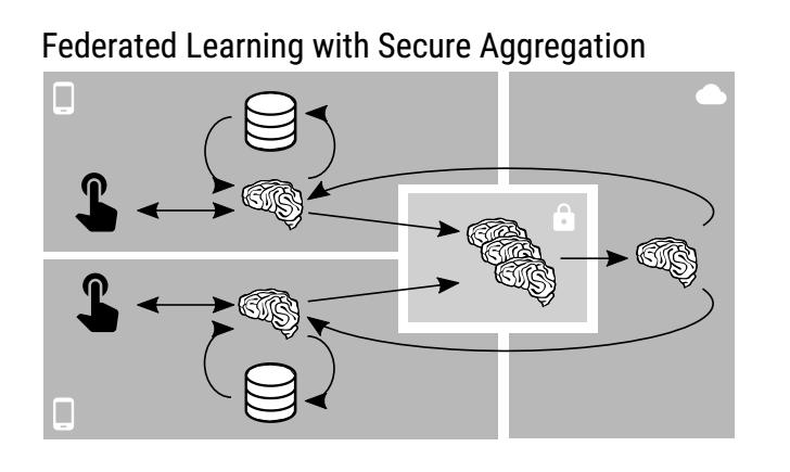 联邦学习入门笔记(二)—— FL中的安全聚合算法