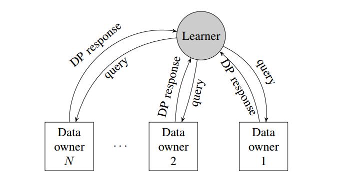 联邦学习入门笔记(三)—— 基于差分隐私的FL